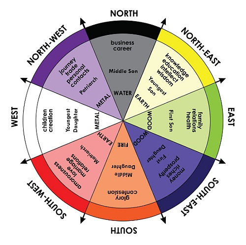 Bagua Theory: A closer look into Feng Shui