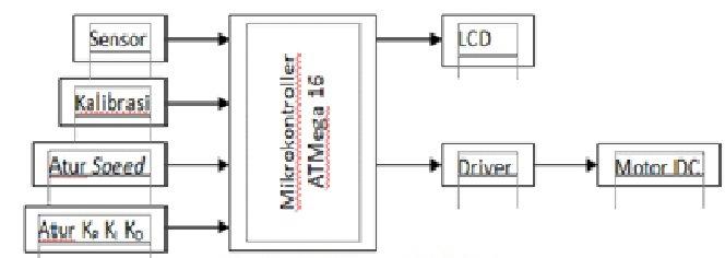 Robot line follower menggunakan kontrol pid this is my blog diagram blok dari trainer trainer pergerakan line follower berbasis pid dijelaskan sebagai berikut ccuart Gallery