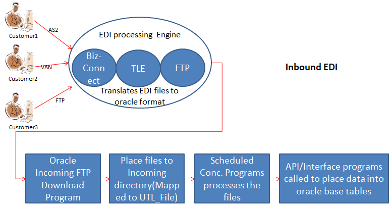 Oracle Applications Knowledge Sharing- Ajay Atre: EDIs with Oracle ...