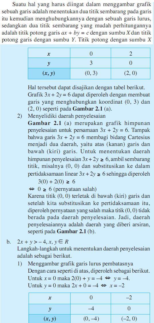 Materi Matematika Xii Ipa Bab 2 Pertidaksamaan Linier Tips Dan Info Menarik