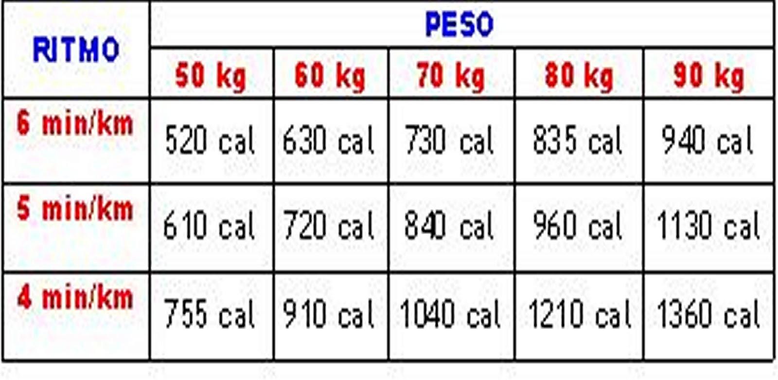 perder peso en casa 10 kilos en 8 semanas