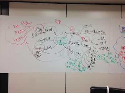 グループ・ミニマインドマップの写真