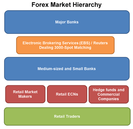 Forex market diagram