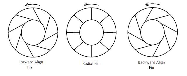 centrifugal fan types