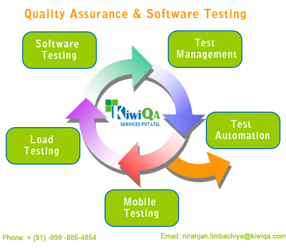The Stellar Role Of Quality Assurance and Software Testing ...