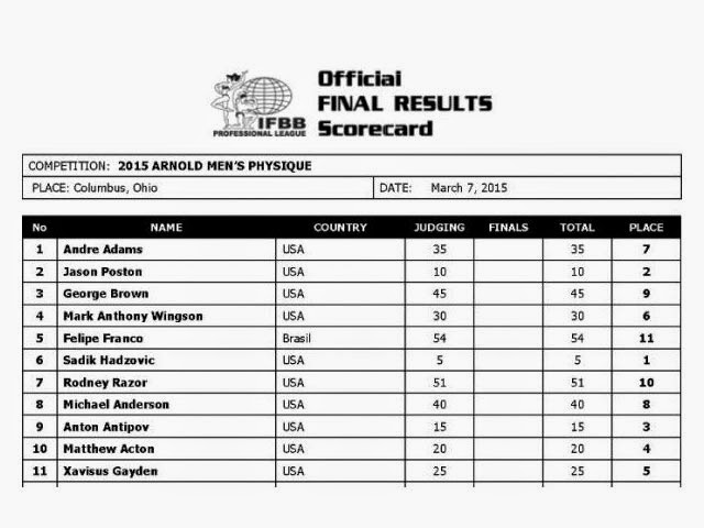 Cartão de pontuação mostra colocação dos atletas da categoria Men's Physique. Foto: IFBB Professional League