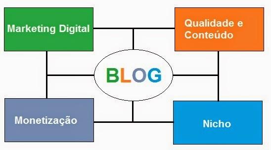 Estratégia de Marketing Digital para Ganhar Dinheiro