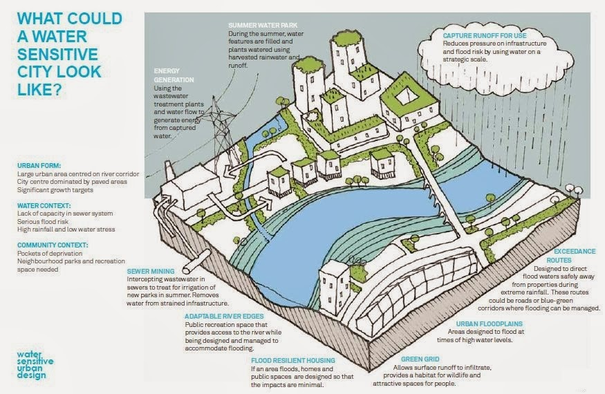 conventional and water sensitive urban development Water sensitive urban design (wsud) is an approach to design that delivers  greater  requirements highlight some of the current pitfalls of conventional  water.