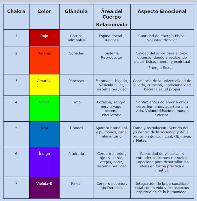 Los 7 chakras c mo activarlos taringa for Origen y definicion de oficina