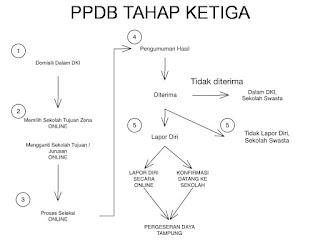 Alur-Pendaftaran-PPDB-DKI