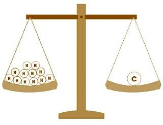 Isotop C memiliki berat 12 kali dari berat isotop atom H