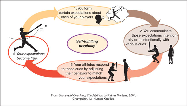 an analysis of the idea of stereotyping and the theory of self fulfilling prophecy Do so by using expectancy theory of motivation to conduct a thorough analysis of whether employee  self-fulfilling prophecy  or he makes stereotyping or.