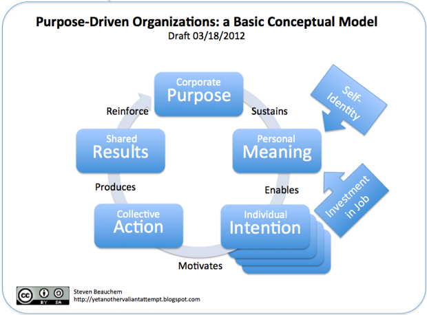 Purpose-Driven Organizations: a Basic Conceptual Model