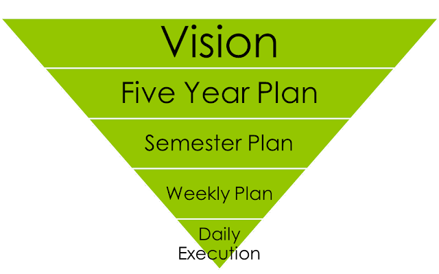 What Is Your Vision? Beyond Time Management for Academics