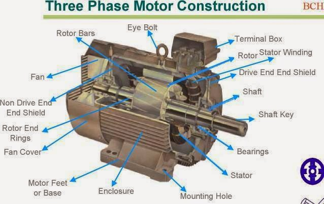 Three phase motor construction elec eng world for 3 phase motor to single phase
