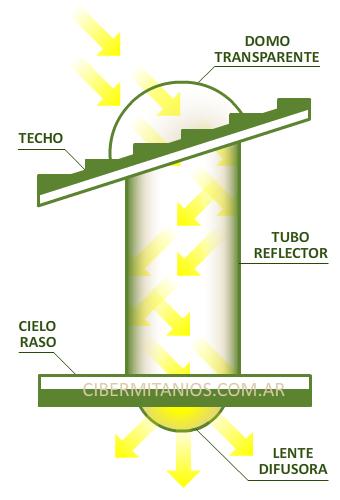 Tubo de luz de 200w