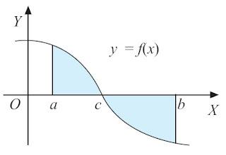 luas daerah yang dibatasi oleh y = f(x), sumbu X, garis x = a, dan garis x = b