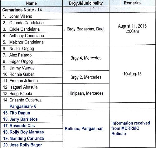 Labuyo_typhoon_missing_fisherman_list