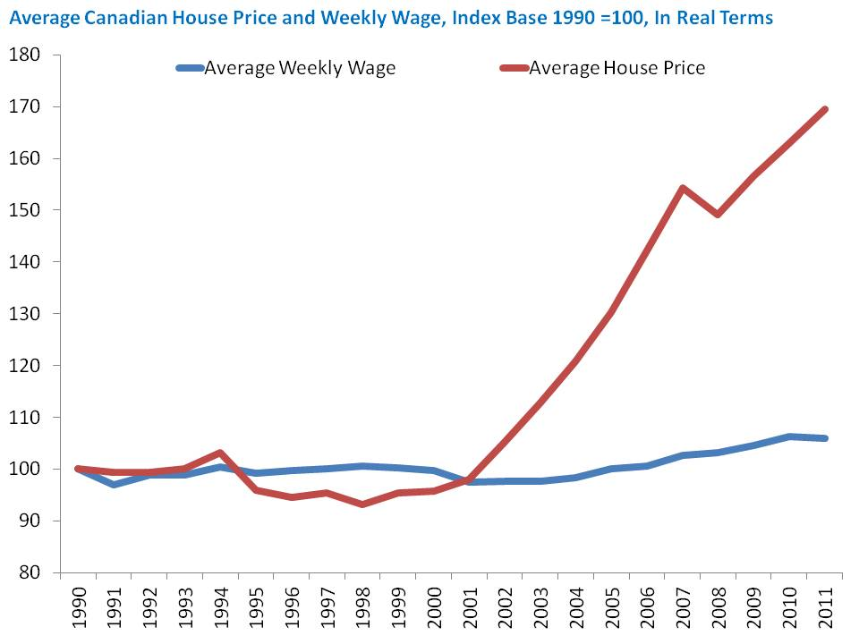 Average+Canadian+House+Price+and+Weekly+Wage,+Index+Base+1990+=100,+In+Real+Terms.jpg