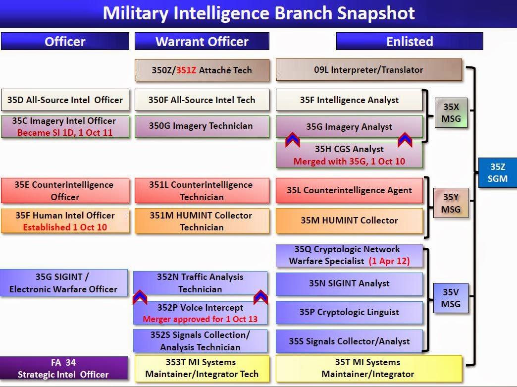 areópago 21 así serán los ciber equipos del us army es destacable que el us army reconoce desde un principio que todos estos perfiles necesitan verse complementados por civiles en las perspectivas de aumento