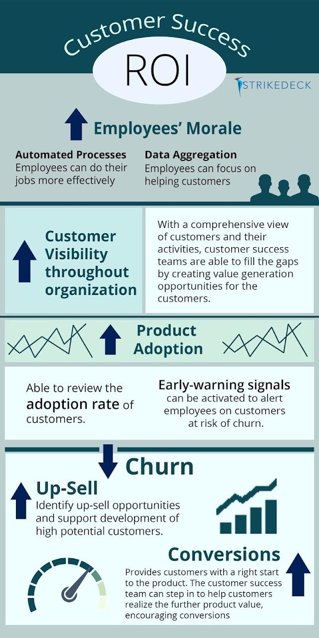 Customers success ROI
