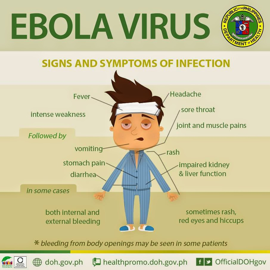 the history and the signs and symptoms of the ebola virus History and symptoms template travel to west africa are suggestive of ebola virus of the common symptoms section within a history and.