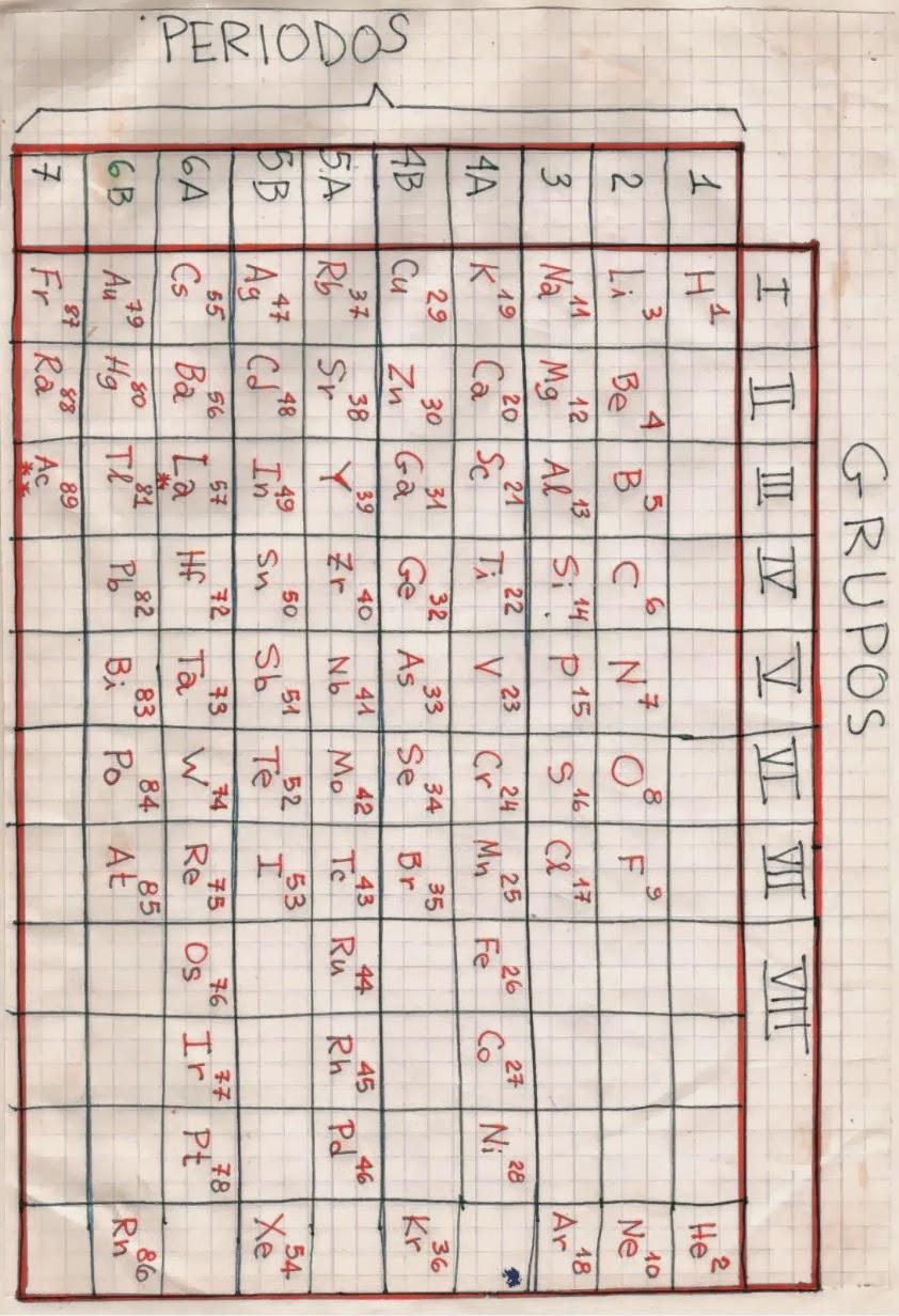 Vampiro erudito tabla peridica la tabla peridica fue expuesta en 1869 por dimitri ivanovich mendeleiev un qumico ruso urtaz Image collections