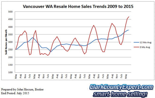 Vancouver Washington Resale Home Sales July 2015 - Units Sold
