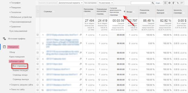 google analytics, поведение, контент сайта, все страницы