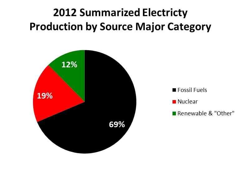 Origen de la energía eléctrica en USA en 2012.