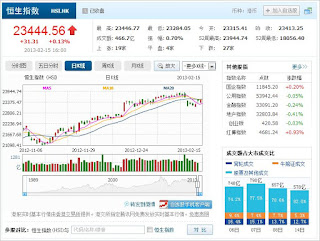 中国株コバンザメ投資 香港ハンセン指数20130215