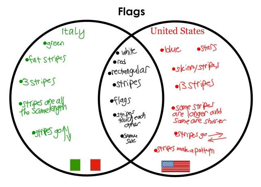 Venn Diagrams For Kids Spurred this venn diagram