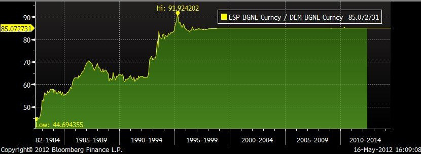 tipo de cambio, peseta, marco alemán, 1960 - 1996, euro, devaluación