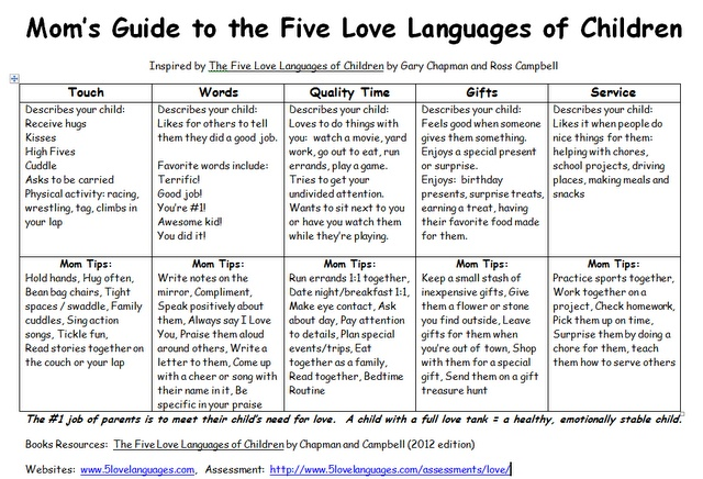 Not Sure What Your Language Is Visit The 5 Love Languages And Take Their Quiz To Find Out