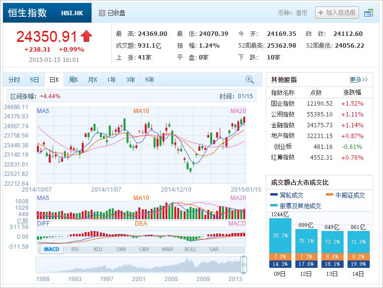 中国株コバンザメ投資 香港ハンセン指数20150115