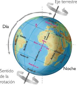 external image Caracter%C3%ADsticas+del+movimiento+de+Rotaci%C3%B3n.png