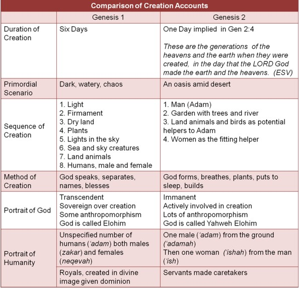 a comparison of the flood of gilgamesh and genesis Background the epic of gilgamesh has been of interest to the table below presents a comparison of the main aspects of genesis gilgamesh extent of flood.
