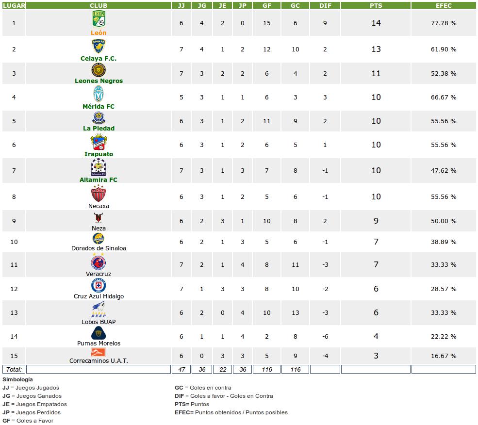 Tabla De Posiciones Futbol Mexicano 2015