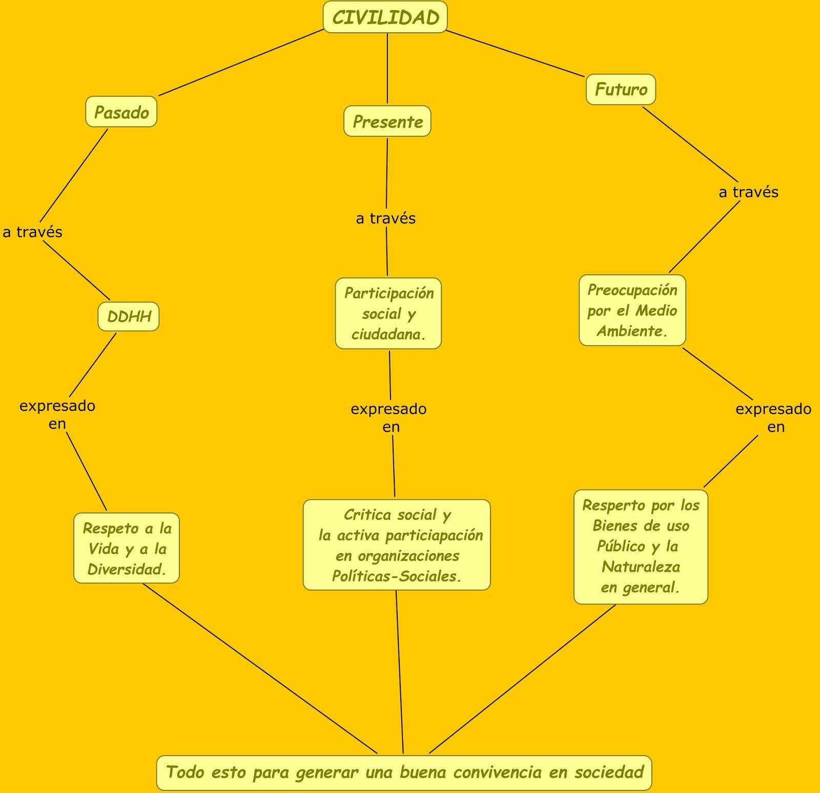 Interactuando Con Las Ciencias Sociales: MAPA CONCEPTUAL