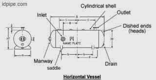 Bagian bagian horizontal vessel