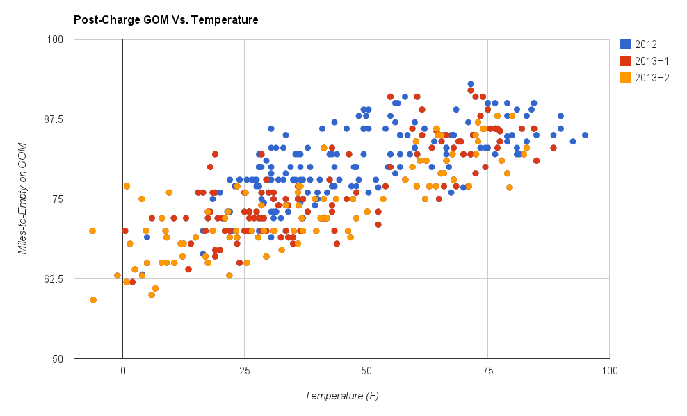 Post-Charge GOM Vs. Temperature