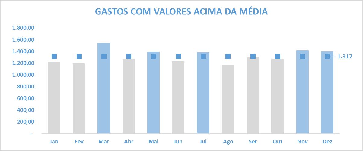 Gráficos Personalizados, gráficos, média, média, avg, average, comparativo, visual