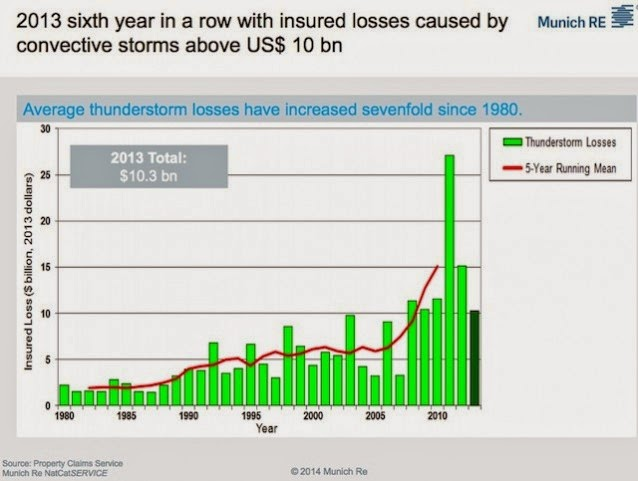 Insured losses due to thunderstorms and tornadoes in the U.S. in 2013 dollars. (Credit: data and image from Property Claims Service, Munich Re.) Click to enlarge.