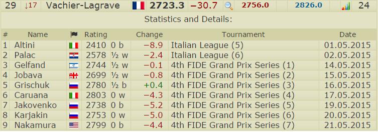 Un mois de Mai catastrophique pour Maxime Vachier-Lagrave qui paie cash son manque de forme dans ce Grand Prix Fide dégringolant à la 29e place du classement Elo instantané.