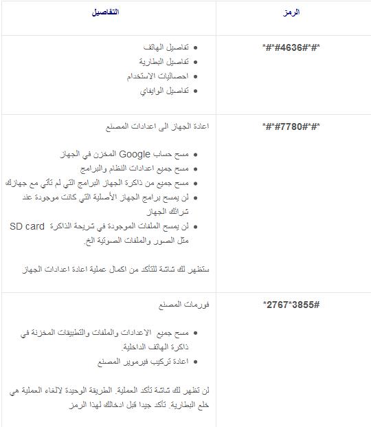 أكواد خاصة بالهواتف التي تعمل بنظام الأندرويد | Android Secret Code