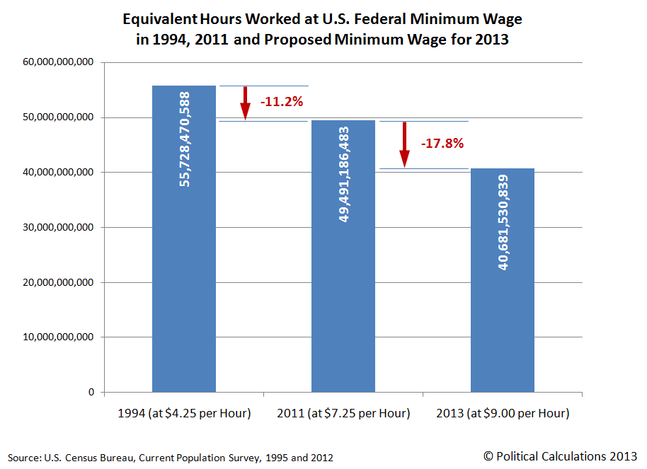 Equivalent Hours Worked at U.S. Federal Minimum Wage in 1994, 2011 and Proposed Minimum Wage for 2013