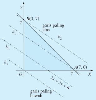 nilai maksimum dan nilai minimum dari fungsi objektif