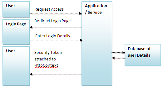 sharepoint web application authentication mode