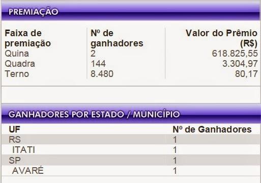 QUINA TEVE - GANHADORES - VALOR DO PRÊMIO R$