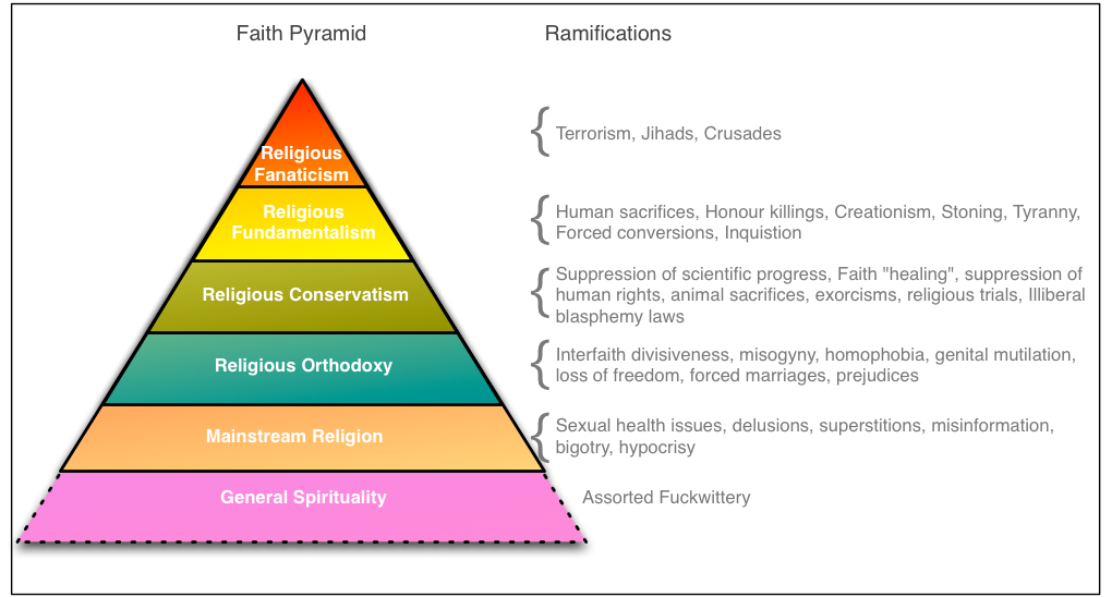 the reason stick  the bradford sisters and the faith pyramid